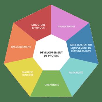 gdsolaire_developpement-projets-540x540
